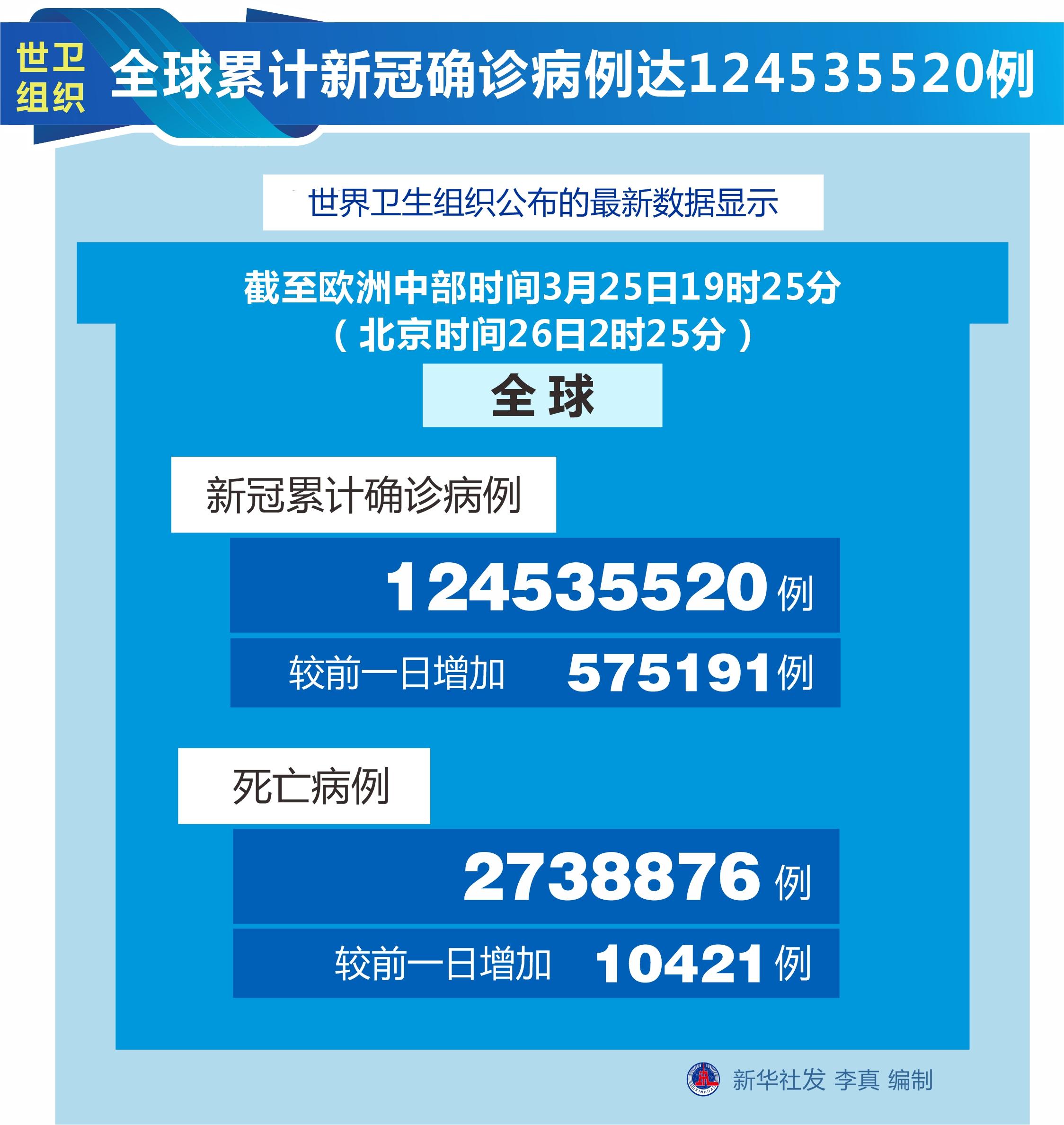 [国际疫情]世卫组织:全球新冠肺炎累计确诊病例数达到124,535,520例