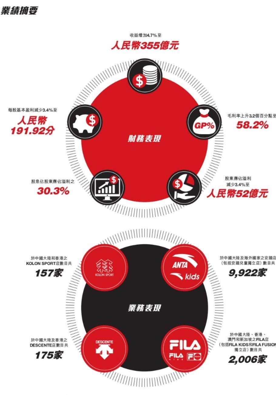 最前线丨安踏体育发布2020年全年财报,净利润超过阿迪达斯