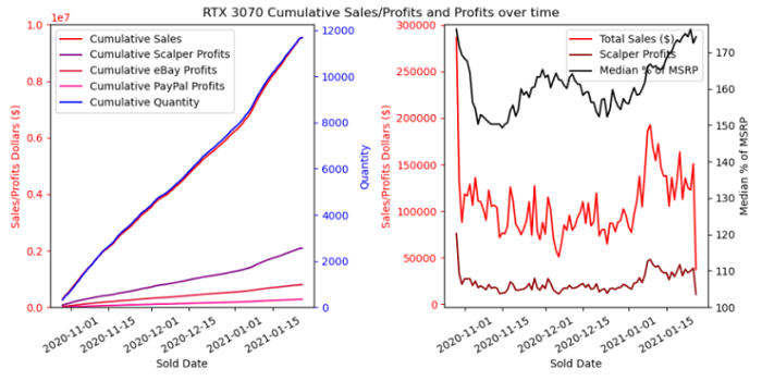 RTX 3060 Ti飞涨至8800元!NV安培显卡最新行情一览