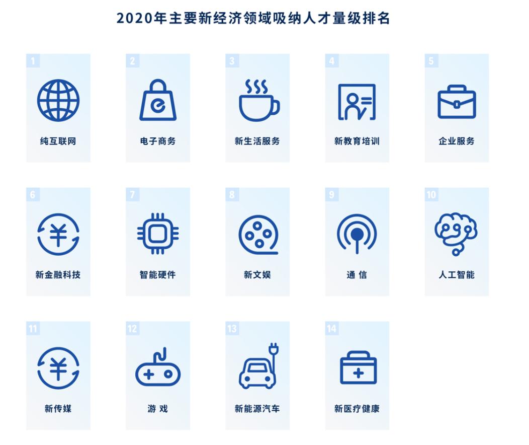 """2021""""金三银四""""求职季来了,""""打工人""""跳槽上哪儿?"""