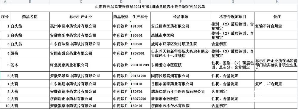 千万别买!山东这26批药品不合格。国药滨州、华新药业、姚志源榜上有名