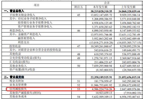 """收到监管票不到一周,海通证券爆发""""大雷"""":信用减值损失45.86亿元,相当于净利润的42.17%"""
