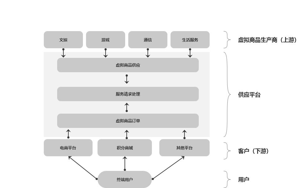 对第三方虚拟商品供应平台的理解