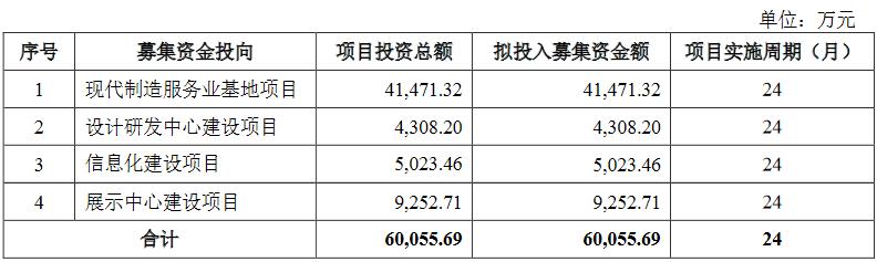 戎美股份靠淘宝获客费涨毛利率低 存货升募资比肩资产