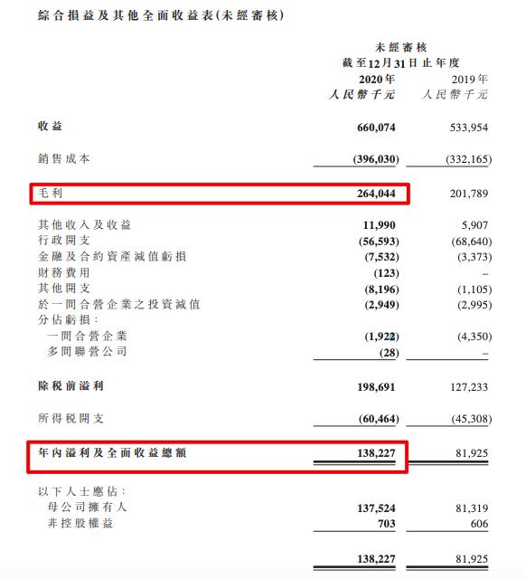 鑫苑服务2020年归母净利1.37亿 因延发2020年业绩报告暂停股票交易