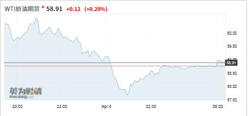 「盘中」暴跌6%,国际油价为何再现恐慌性跳水?