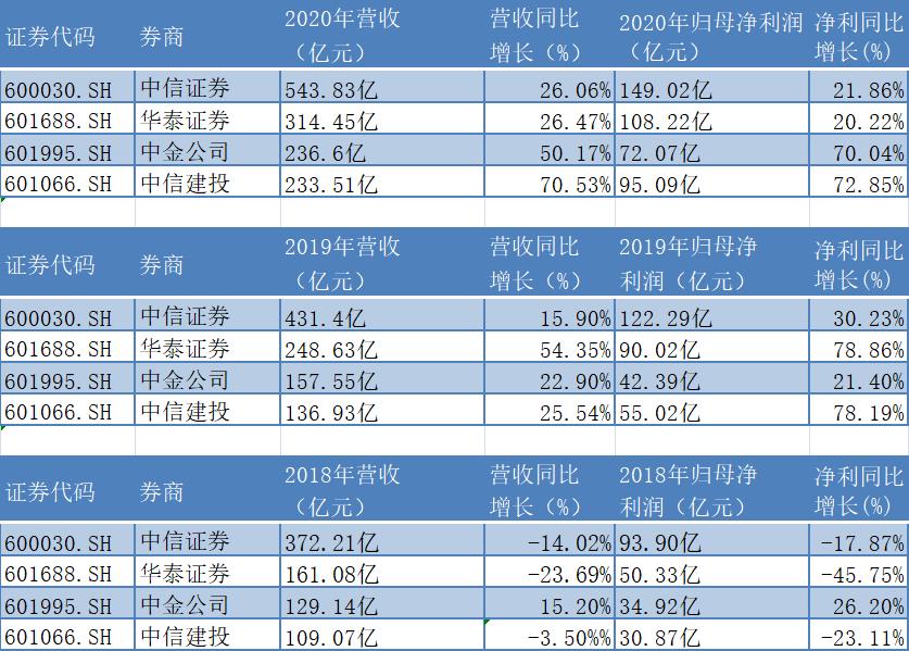 """""""三个中国一个中国""""业绩PK:建投净利润超过金钟,中信稳坐券商行业"""