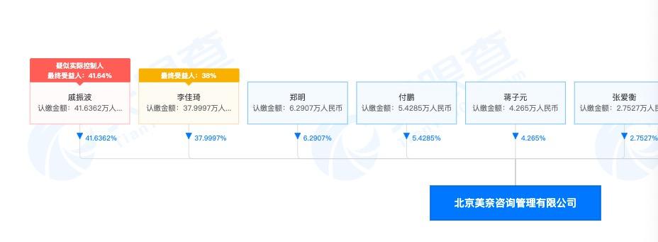 李佳琪与前助理傅鹏共同创办公司:李佳琪作为第二大股东持有公司38%的股份