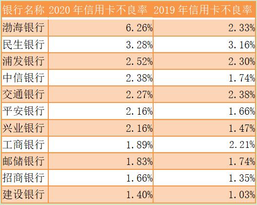 信用卡资产质量下滑,渤海银行不良率超6%,民生银行不良率3.28%