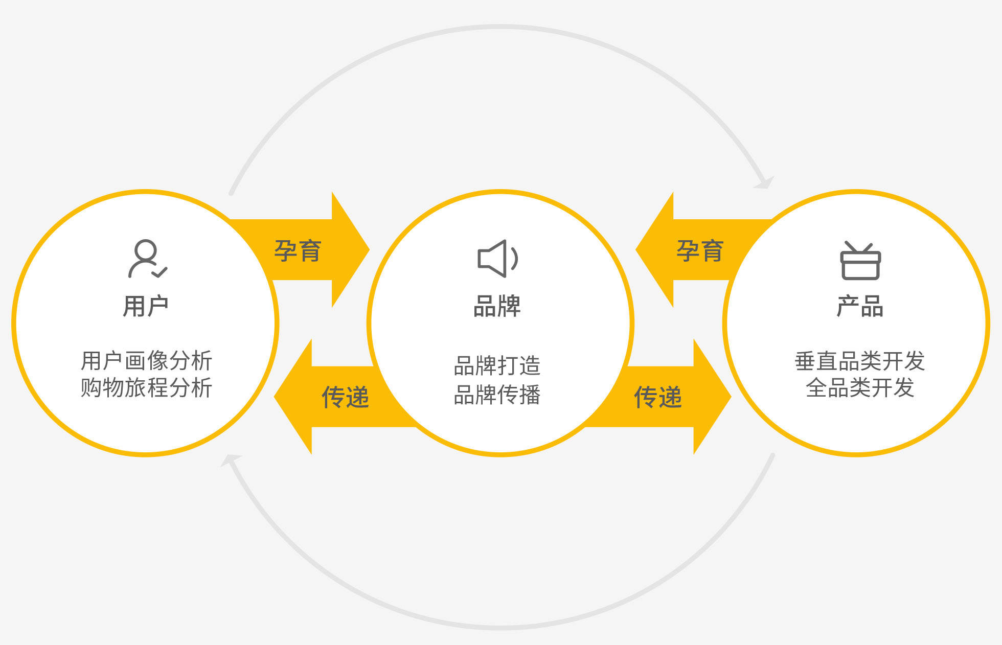 如何建设跨境电商品牌?