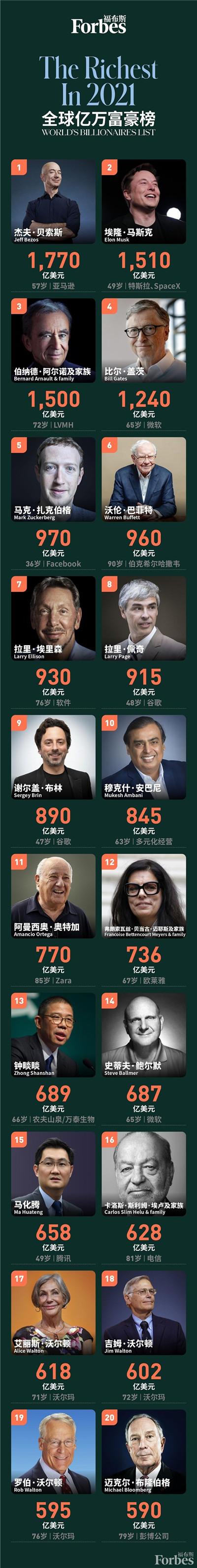 福布斯全球富豪榜发布!每17小时就诞生一个亿万富翁,中国首富再次被取代