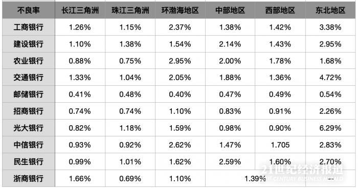 银行财报中区域金融:长三角贷款占比最高,部分银行利润为负