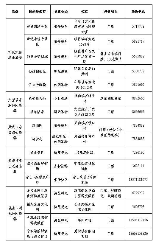 您来消费,政府买单!第五届威海文旅惠民消费季10日开幕