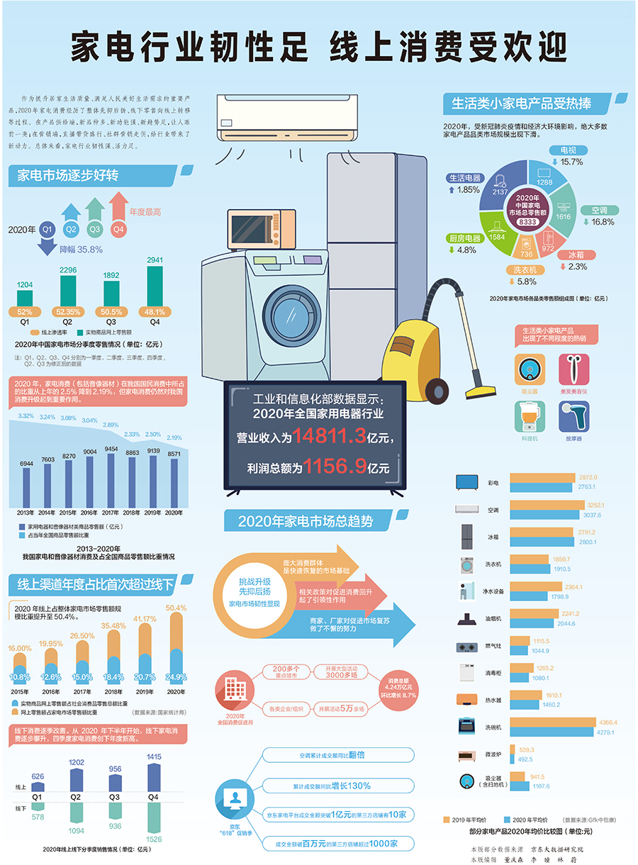 家电行业的弹性在网上消费中很受欢迎