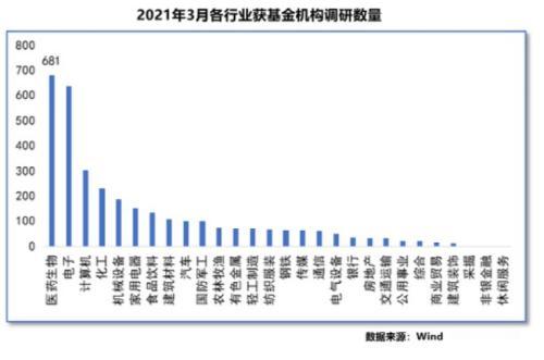 傅鹏波,张坤,葛兰...!顶级流动性基金经理调查了这些股票