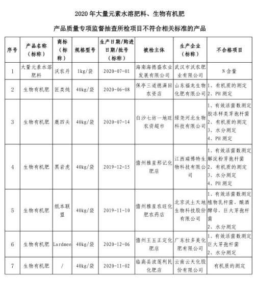 海南省公布2020年大量元素水溶肥料、生物有机肥产品质量抽查结果