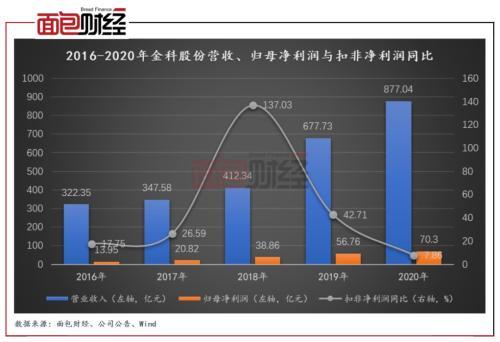 """金科股份""""三道红线""""转绿之谜:13.42亿元永续债成房企""""调杠杆""""利器"""