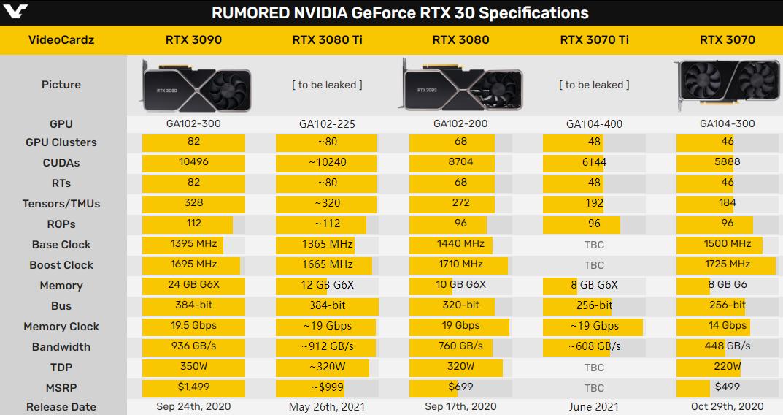 硬件 | RTX 3080 Ti、3070 Ti将于5月上市,还会是空气吗?