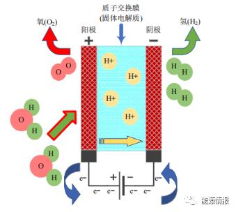碳中和|氢能利用现状及关键技术展望