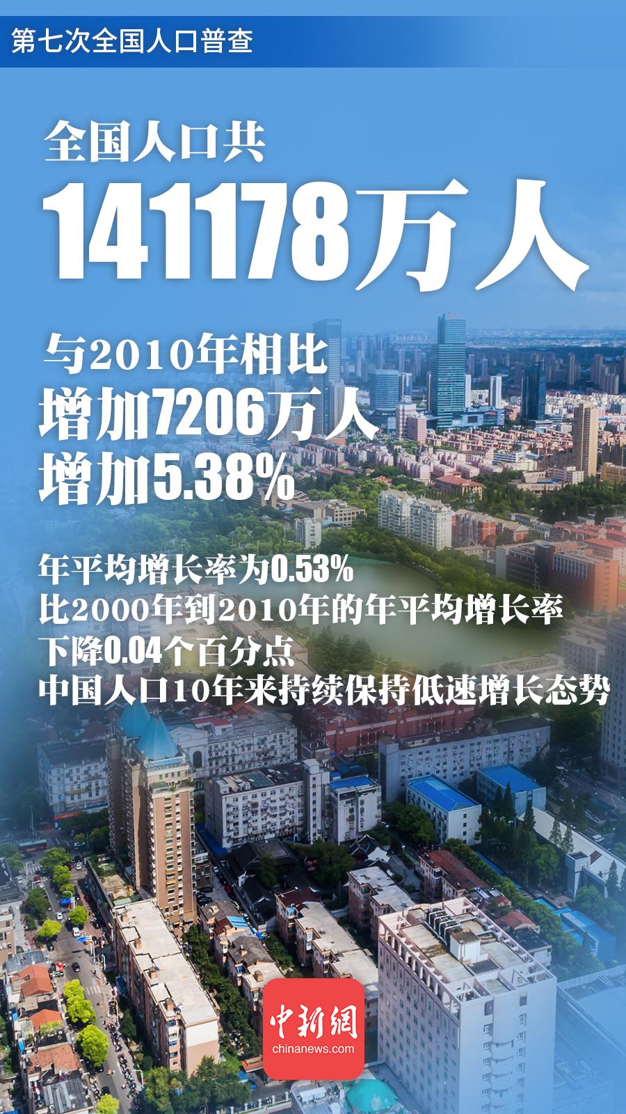中国总人口超14.1亿 10年来继续保持低速增长