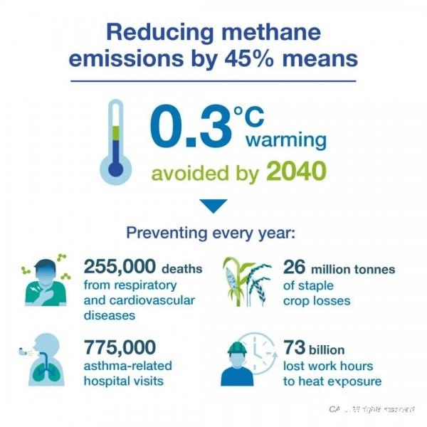 应对气候变化:迅速减少甲烷排放可事半功倍