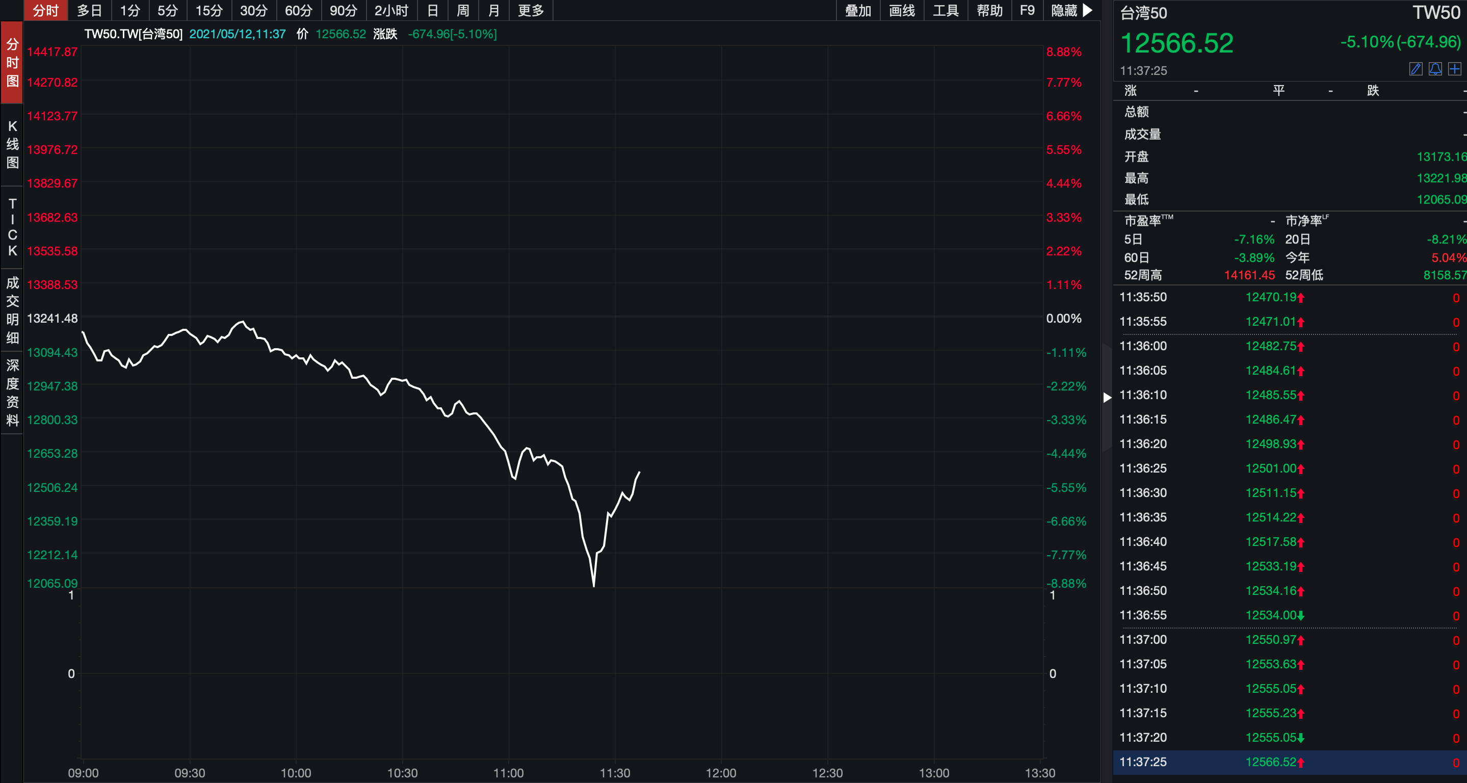 突发!中国台湾加权指数日内重挫8%!2个交易日一度暴跌超2000点