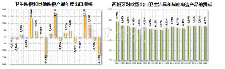 数据 | 2020西班牙陶瓷行业出口情况
