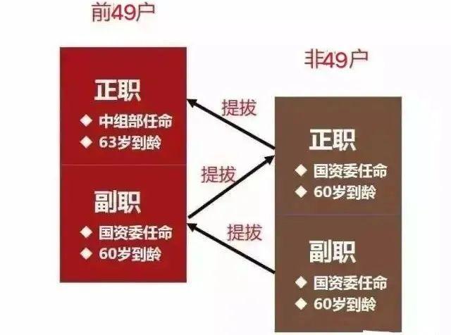 化工央企有哪些?2021最新央企名录公布及其行政级别划分