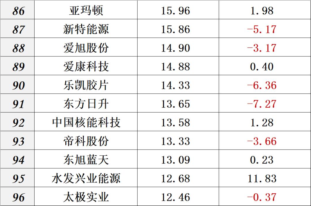 财报|中国光伏十大排行榜
