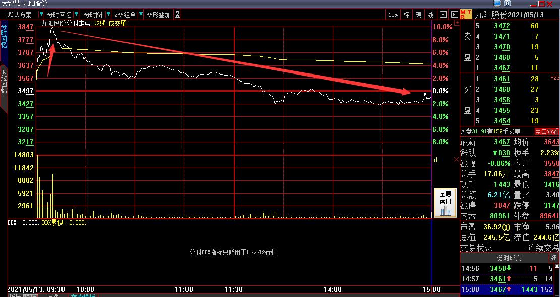 """涨停是""""陷阱""""?股民追高买入2天被套17%,股吧一片哀嚎,网友:不讲武德"""