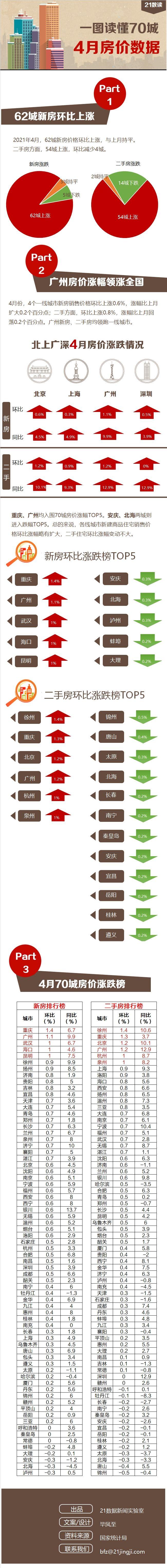 最新70城房价出炉:重庆领跑全国,广州领涨一线城市