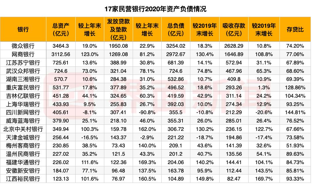 """17家民营银行业绩大揭秘:""""一哥""""微众银行净利相当于4个网商,金城、新网""""缩表""""显著"""