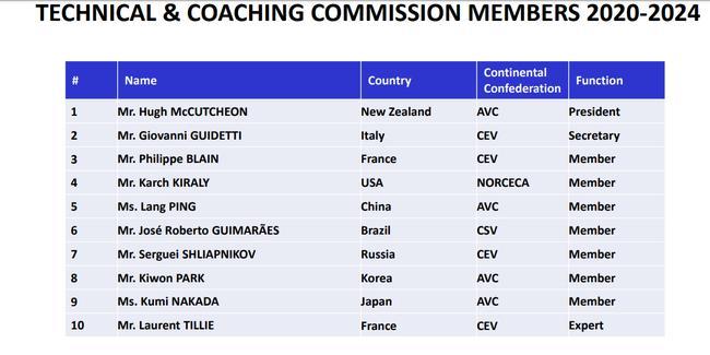 中国女排主帅郎平入选国际排联技术和教练委员会
