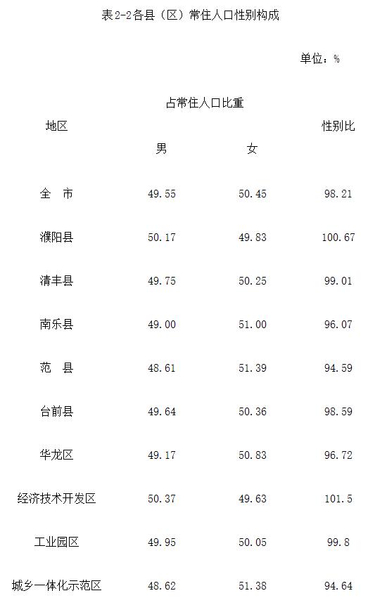 河南濮阳:常住人口已达377万,性别比98.21