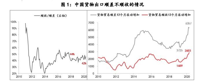 张涛:强劲出口背后的两个异常数据变化,该如何解读