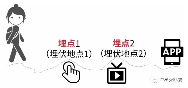 6大步骤:快速学会如何进行数据埋点