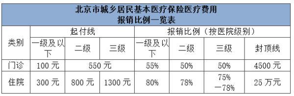 建议收藏!北京市医保报销比例一览表,看看怎么算