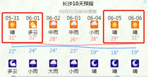冲上30度!长沙本周这几天通通放晴!网友:终于能晒被子了