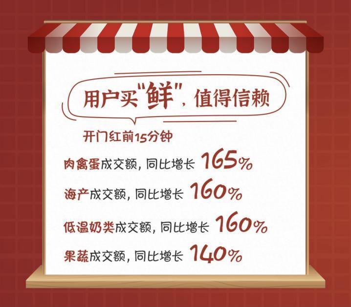 """青岛""""吃货""""一单买走500只生蚝,京东618生鲜开门红,整体成交额同比增长156%"""