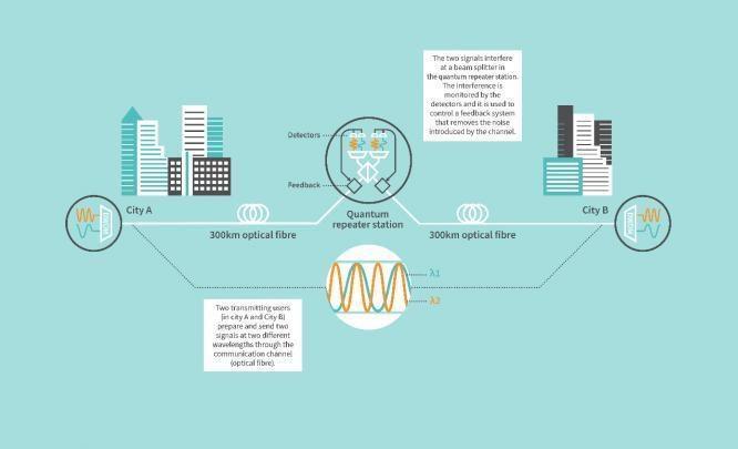 东芝打破600公里光纤量子通信纪录