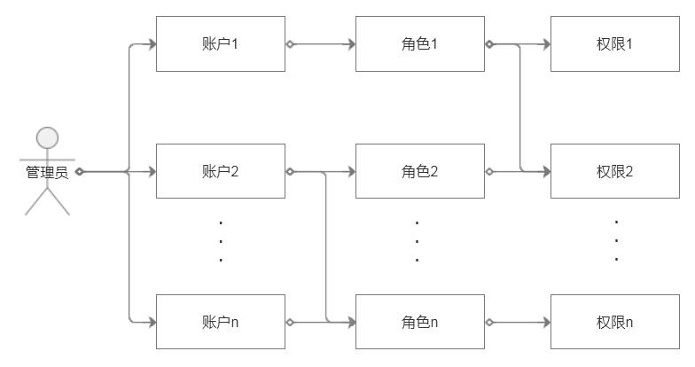 后台系统:基于RBAC模型的权限设计