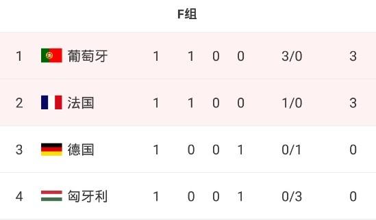欧洲杯小组赛第一轮战罢,来看一下各组积分形势