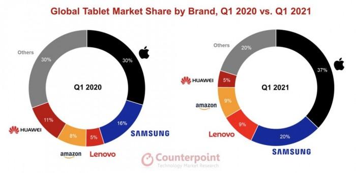 2021年第一季度iPad市场份额增至37% 低价机型出货量最大-第2张图片-IT新视野