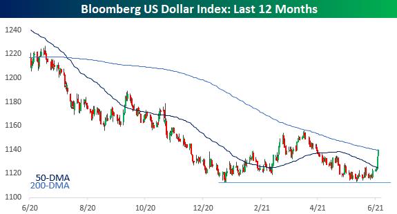 """沉睡多时的美元被彻底""""唤醒"""":全球金融市场拐点已至?"""
