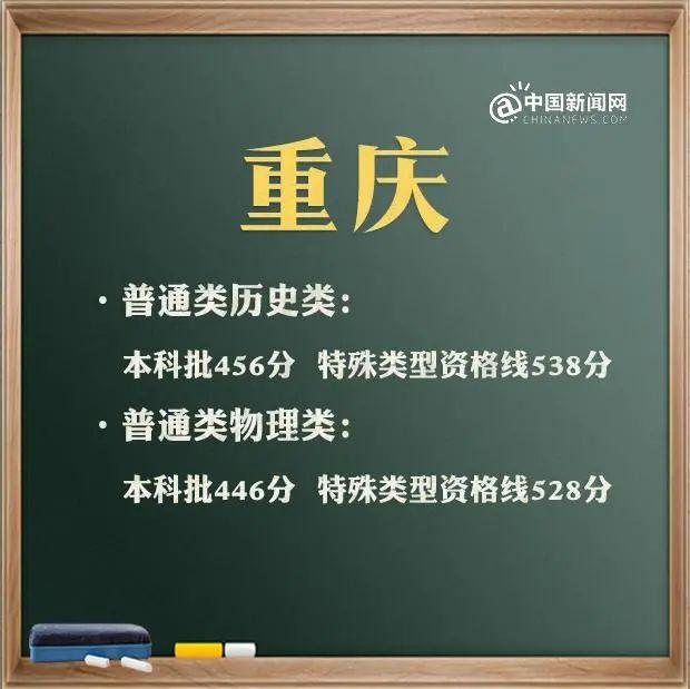 来了!31省区市2021年高考分数线(完整版)