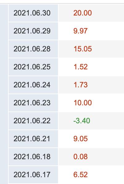 """半导体上半年""""旺火"""":8只股票涨超100%,大赢家业绩起飞"""