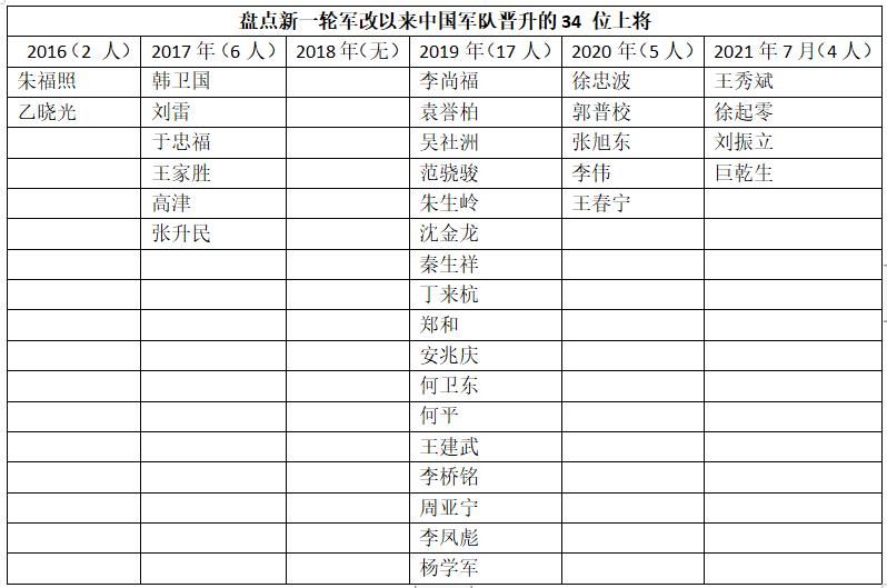解放军再添4名上将!刘振立刷新公开履历最年轻上将记录