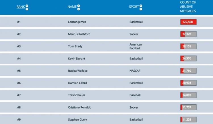 推特被骂次数排行:詹姆斯比第二名多3倍 杜哈欧库表榜上有名