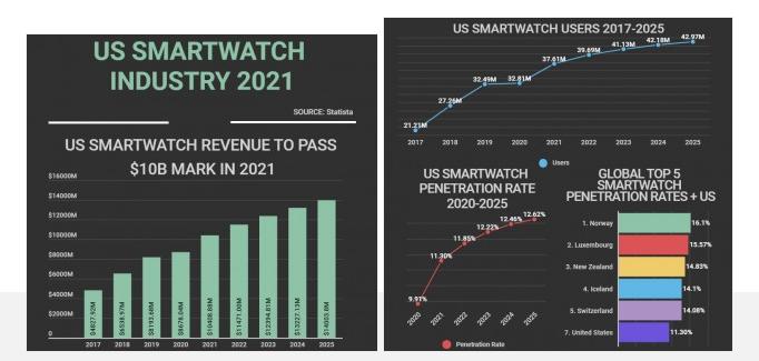 美国智能手表市场正在崛起 今年销售额预计将达到100亿美元