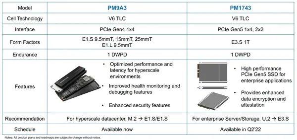 PCIe 5.0 SSD三星首发:理论能跑15.7GB/s